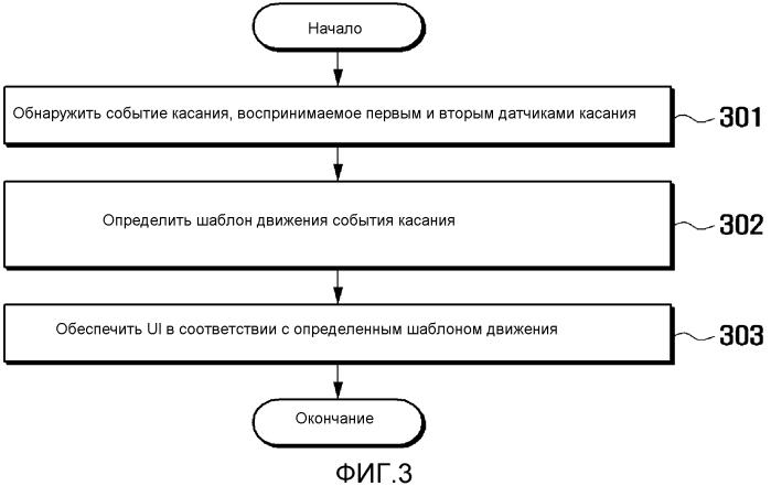 Способ обеспечения пользовательского интерфейса и использующий его мобильный терминал