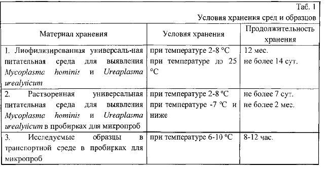Набор для лабораторной диагностики инфекций, вызываемых mycoplasma hominis и ureaplasma urealyticum