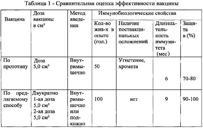 Вакцина ассоциированная против эшерихиоза, стрептококкоза и стафилококкоза крупного рогатого скота
