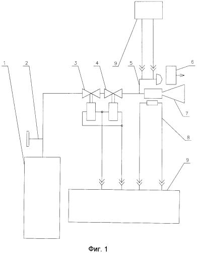 Способ термовакуумных испытаний термокаталитических двигателей в составе космического аппарата