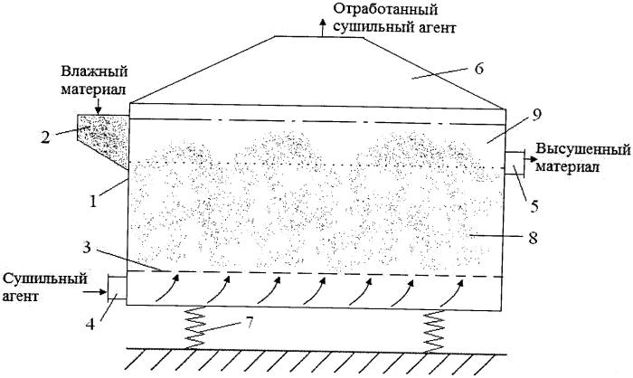 Способ сушки сыпучего материала в виброкипящем слое