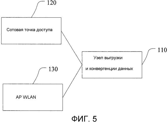 Система и устройство конвергентной передачи, способ выгрузки и конвергенции данных