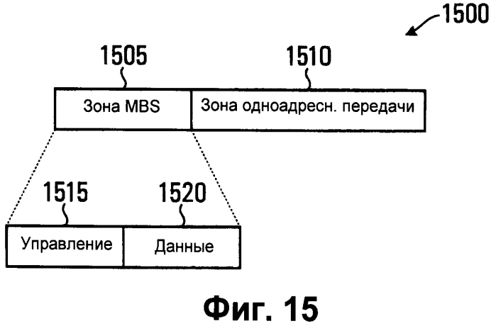 Способ передачи трафика услуги групповой и широковещательной передачи информации (mbs) в системе беспроводной связи
