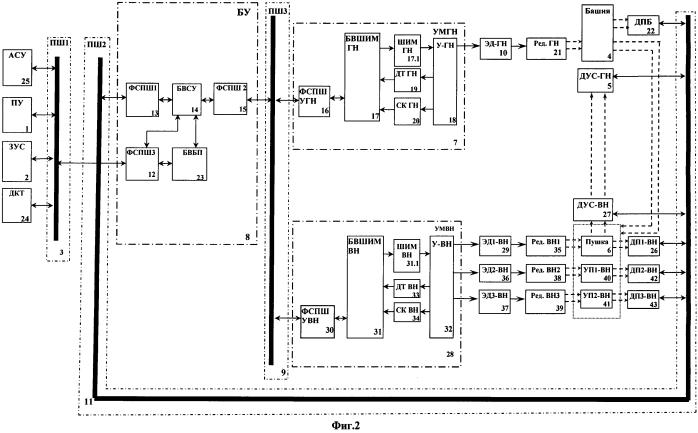Система наведения, стабилизации и управления вооружением боевой машины