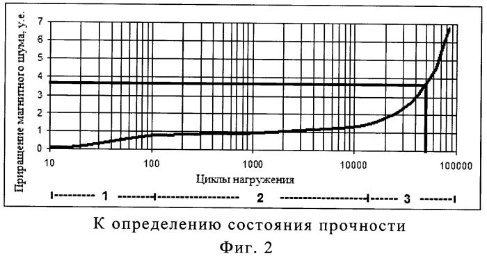 Магнитошумовой способ контроля состояния прочности силовых конструкций из ферромагнитных материалов