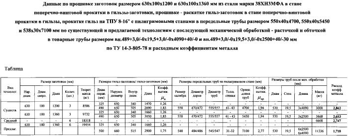 Способ производства бесшовных горячедеформированных механически обработанных труб размером вн.489+3,0/-0×19,5+3,0/-0×4090+40/-0 и вн.489+3,0/-0×19,5+3,0/-0×2500+40/-30 мм из стали марки 38хн3мфа для изготовления баллонов