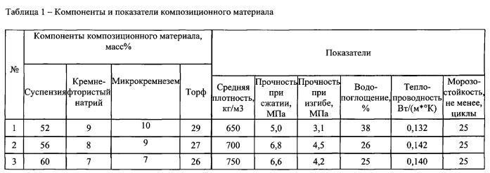 Композиционный материал на основе трепела сухоложского месторождения свердловской области и торфа гусевского месторождения тюменской области