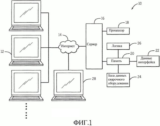 Система веб-конфигурации для настройки сварочных систем