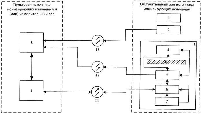 Автоматизированный комплекс для испытаний элементов электронно-компонентной базы на радиационную стойкость