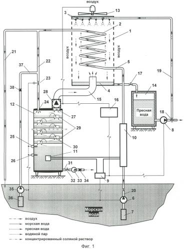 Устройство и способ для опреснения морской воды