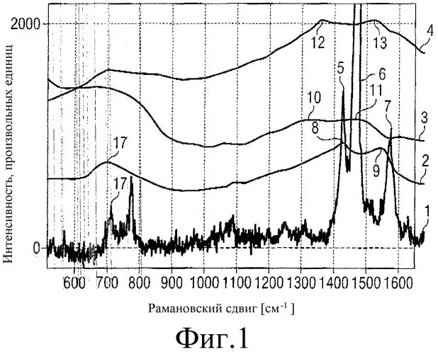 Способ синтеза фуллерида металлического нанокластера и материал, включающий фуллерид металлического нанокластера
