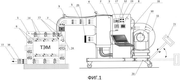 Установка для сушки изоляции обмотки тяговых электрических машин