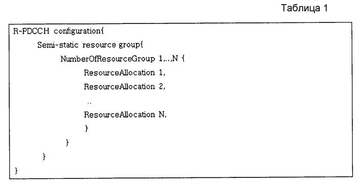 Способ и устройство для распределения ресурса канала управления узла ретранслятора в подкадре транзитной передачи