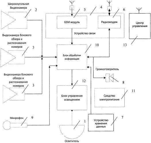 Система регулирования уличного освещения и определения правонарушений и внештатных происшествий