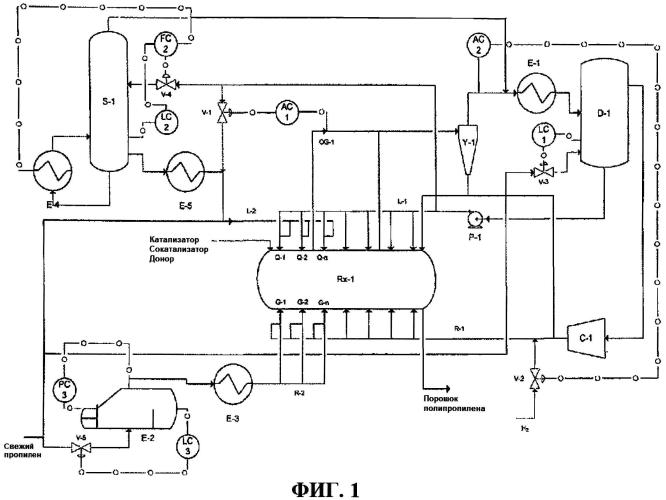Регулирование распределения h2 в горизонтальном реакторе с перемешиванием слоя