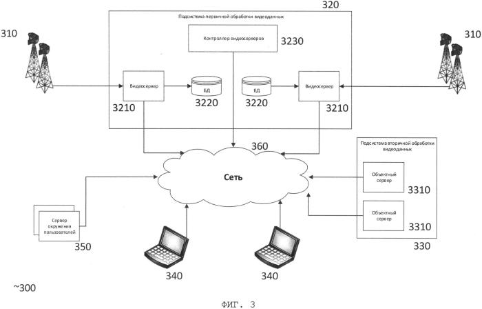 Распределенная архитектура системы видеомониторинга леса