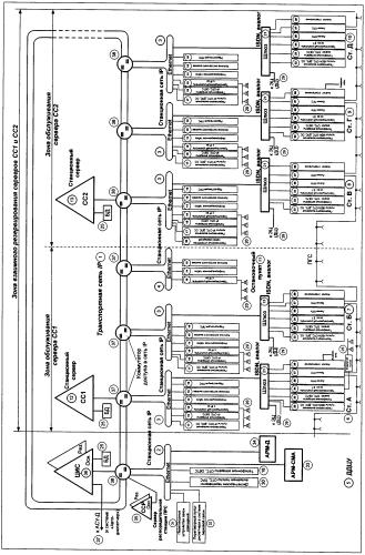 Интегрированная цифровая система технологической связи железнодорожного транспорта