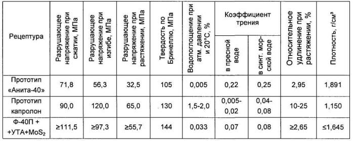 Антифрикционный композитный материал для подшипников скольжения судовых валопроводов и гребных валов