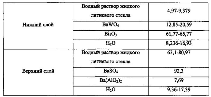 Радиационно-защитное терморегулирующее покрытие для космических аппаратов