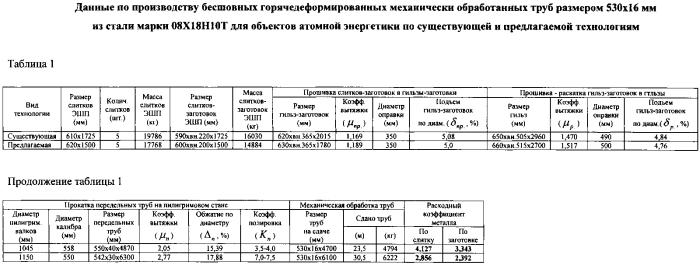 Способ производства бесшовных горячедеформированных механически обработанных труб размером 530х16 мм повышенной точности из стали марки 08х18н10т для объектов атомной энергетики