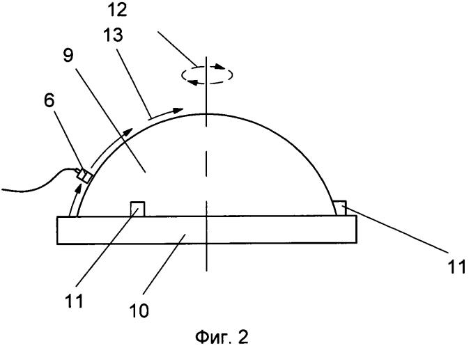 Способ автоматизированного ультразвукового контроля крупногабаритных изделий, имеющих форму тел вращения