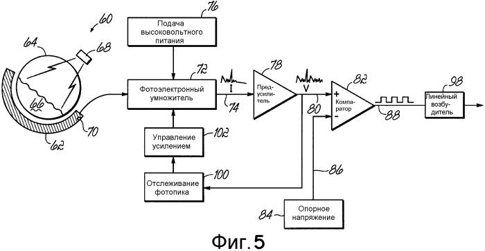 Автоматическая стабилизация усиления и температурная компенсация для органических и/или пластиковых сцинтилляционных устройств