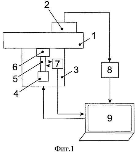 Способ относительной калибровки преобразователей акустической эмиссии