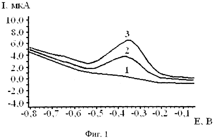Способ определения золота дифференциально-импульсным вольтамперометрическим методом в водных растворах