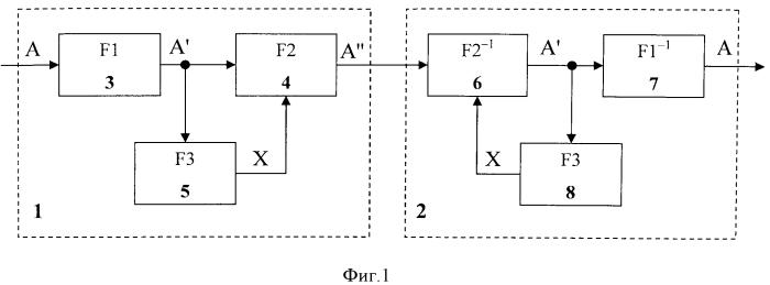 Способ преобразования информации с синхронной сменой инициализирующих последовательностей в блоках, соединенных каналом связи с неопределенным периодом смены