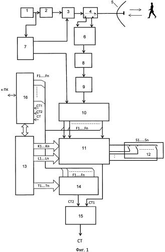 Радиолучевой датчик охранной сигнализации