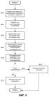Активация услуги с использованием алгоритмически заданного ключа