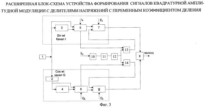 Устройство формирования сигналов квадратурной амплитудной модуляции