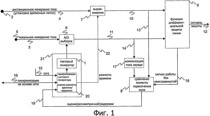 Синхронизация тактовых генераторов для дифференциальной защиты линии