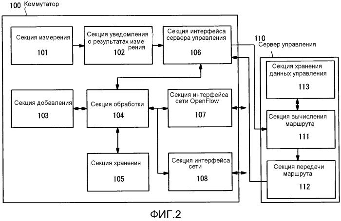 Блок связи, система связи, способ связи и носитель записи