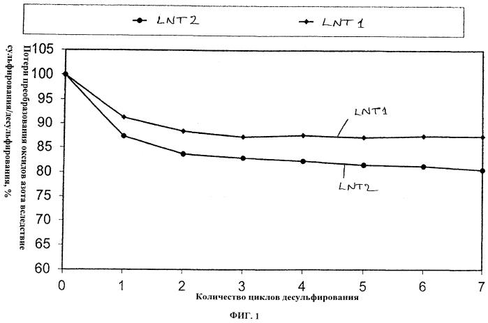 Катализатор оксидов азота накопительного типа