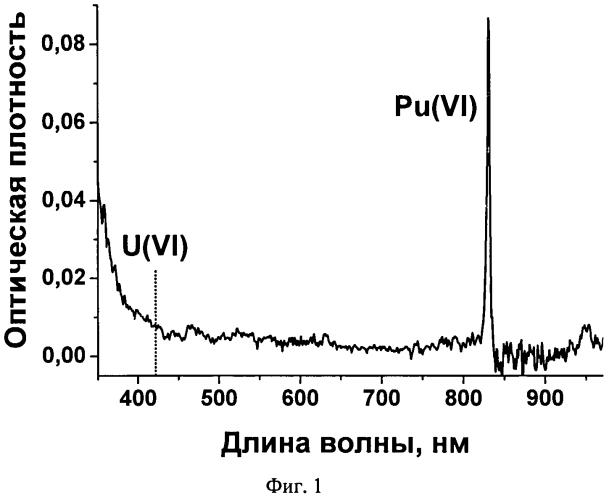 Способ получения твердого раствора диоксида плутония в матрице диоксида урана