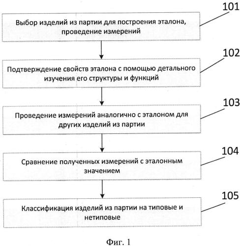 Способ контроля идентичности изделий в партии однотипных микросхем