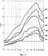 Свипирование для морских вибраторов с уменьшенной степенью размытия и/или с повышенным максимально допустимым искажением сигнала