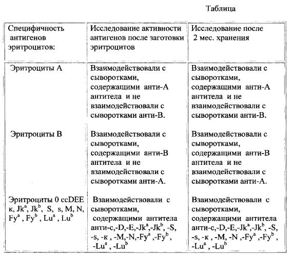 Набор для консервации нативных эритроцитов