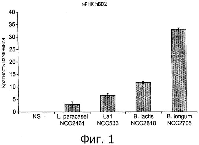Bifidobacterium longum ncc 2705 (cncm 1-2618) и иммунные расстройства
