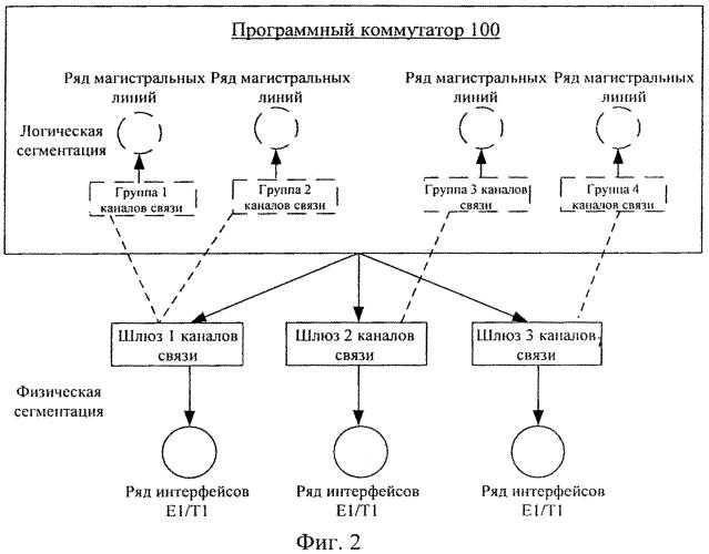Система и способ осуществления оптовой торговли трафиком на основе программного коммутатора