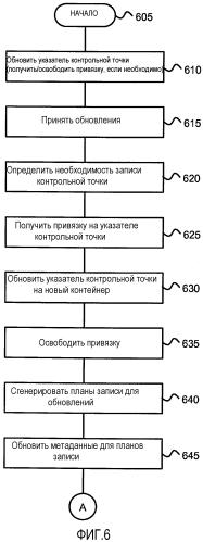 Контрольные точки для файловой системы