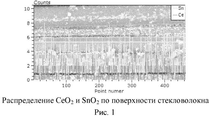 Способ получения катализатора на основе ceo2-snо2 на стеклотканном носителе