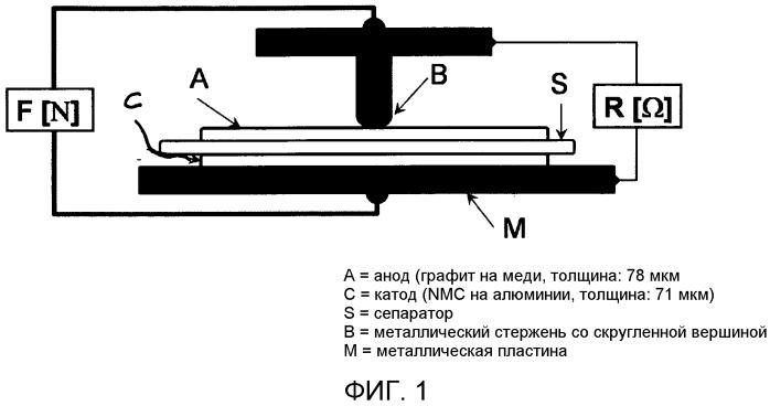 Сепаратор с повышенной прочностью на прокол