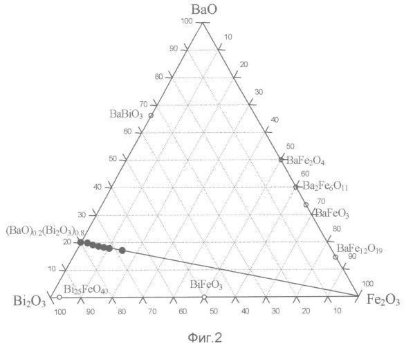 Композитный твердый электролит на основе фаз, кристаллизующихся в системе bi2o3-bao-fe2о3, и способ его получения (варианты)
