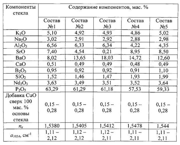 Фосфатное стекло для поглощающих оболочек дисковых активных элементов