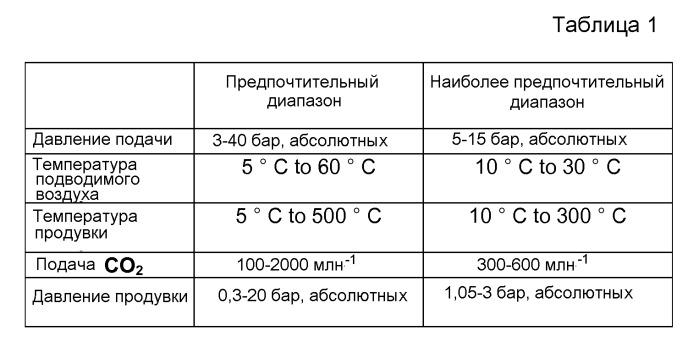 Вертикальная перегородка в горизонтальных адсорберных емкостях
