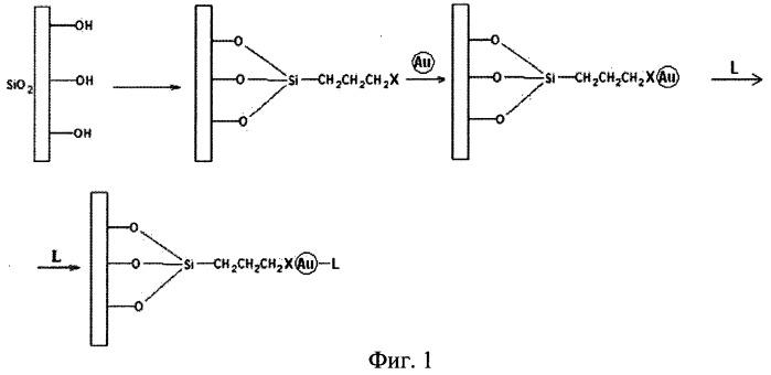 Наногибридный функциональный сепарационный материал на основе модифицированного носителя и модифицированных наночастиц металла