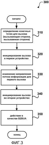 Первоначальные мультимедиа-данные и разветвление при управлении вызовом третьей стороны (3рсс)
