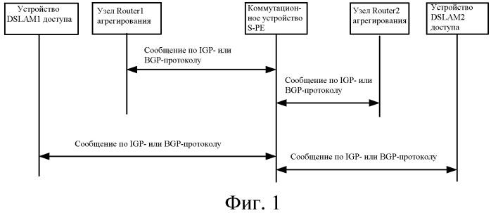 Способ и устройство для распространения псевдопроводного маршрута